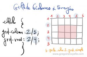 exemple-grid-positionnement-de-cellule