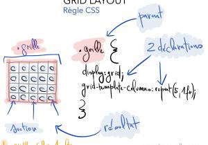 Illustration de Grégoire Noyelle pour la présentation du meetup - Atelier CSS sur Grid Layout
